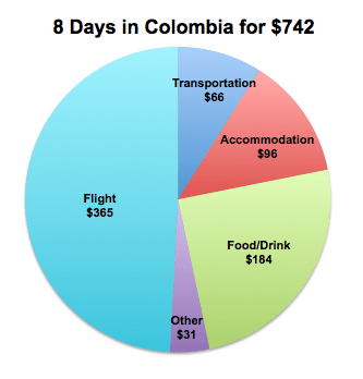 budget travel colombia